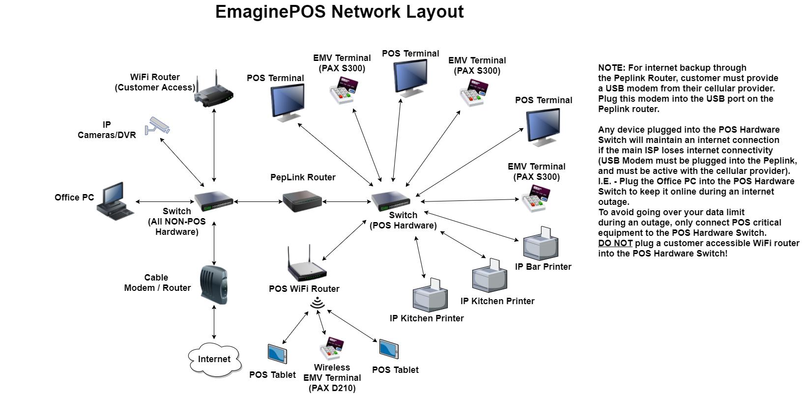 Network Diagram    Wiring Diagram